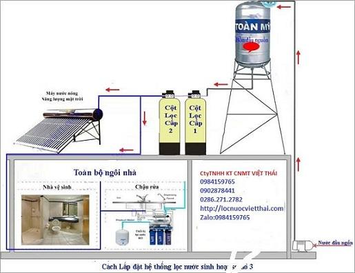 Sơ đồ lắp đặt hệ thống lọc nước phèn với cột nhựa pvc cho sinh hoạt ăn uống, tắm giặt...