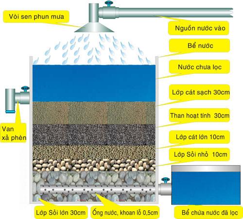 Lọc nước giếng khoan nhiễm phèn với hệ thống lọc thô  đơn giản tại q12